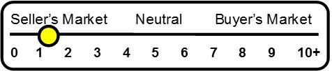 Sb Chart Feb 2014