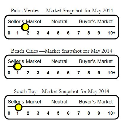 Market Sliders for May 2014