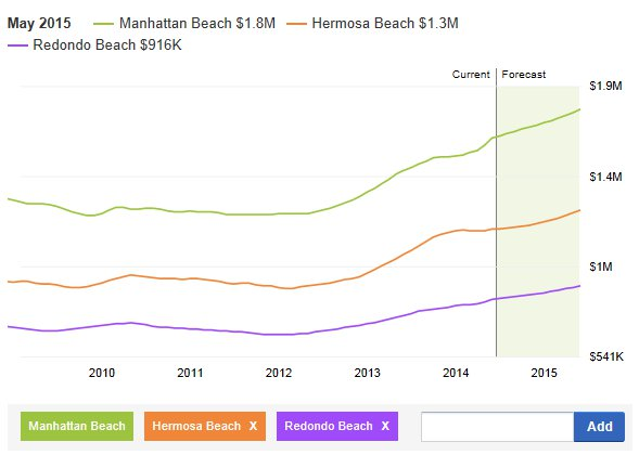 Beach Cities Home Prices chart