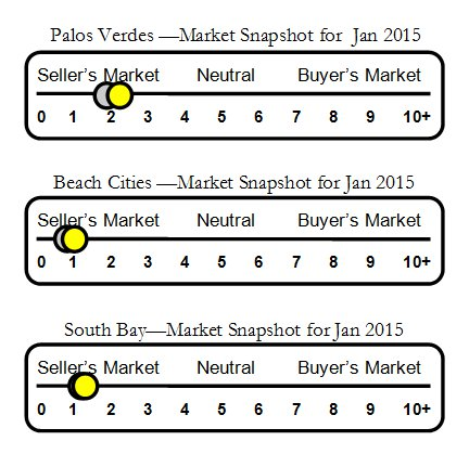 Housing Market in PV and South Bay Jan 2015