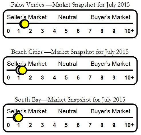 Palos Verdes Housing Market Indicator