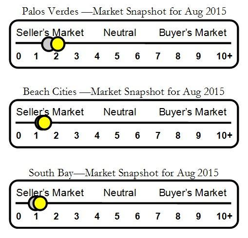 Palos Verdes Housing Market Chart