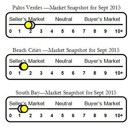 Housing market slider for Palos Verdes and the South Bay