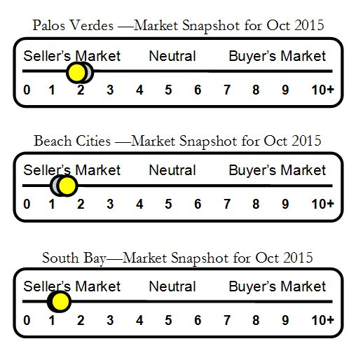 Market report Oct 2015