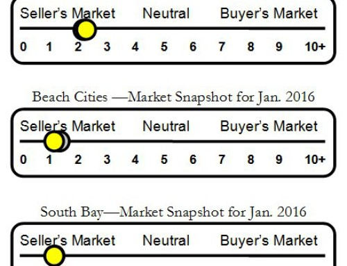 Palos Verdes, Beach Cities & South Bay Housing Markets