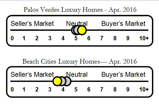 Palos Verdes Luxury Home Report–Listings & Sales–April 2016