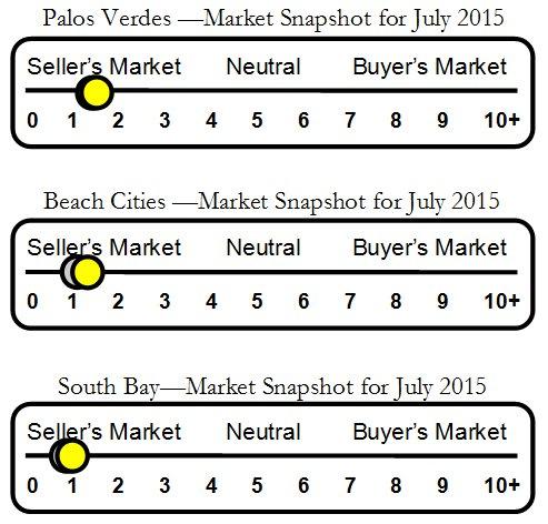 Palos Verdes Housing Market Indicator